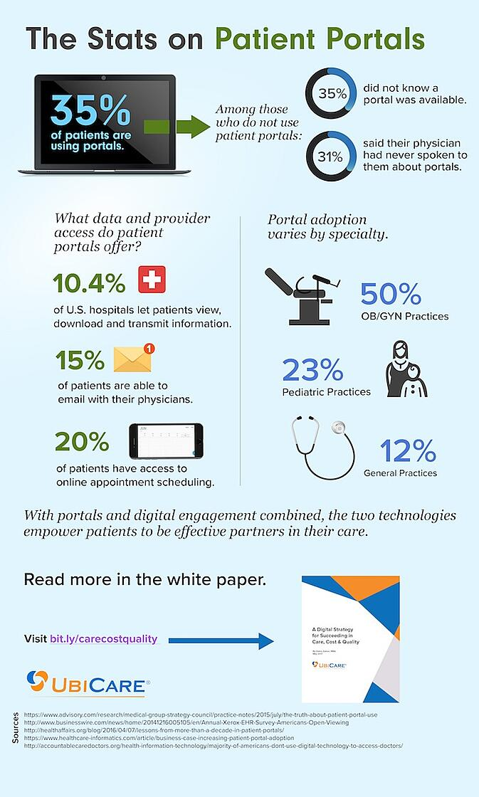 Stats_on_patient_portals_infographic_700px.jpeg