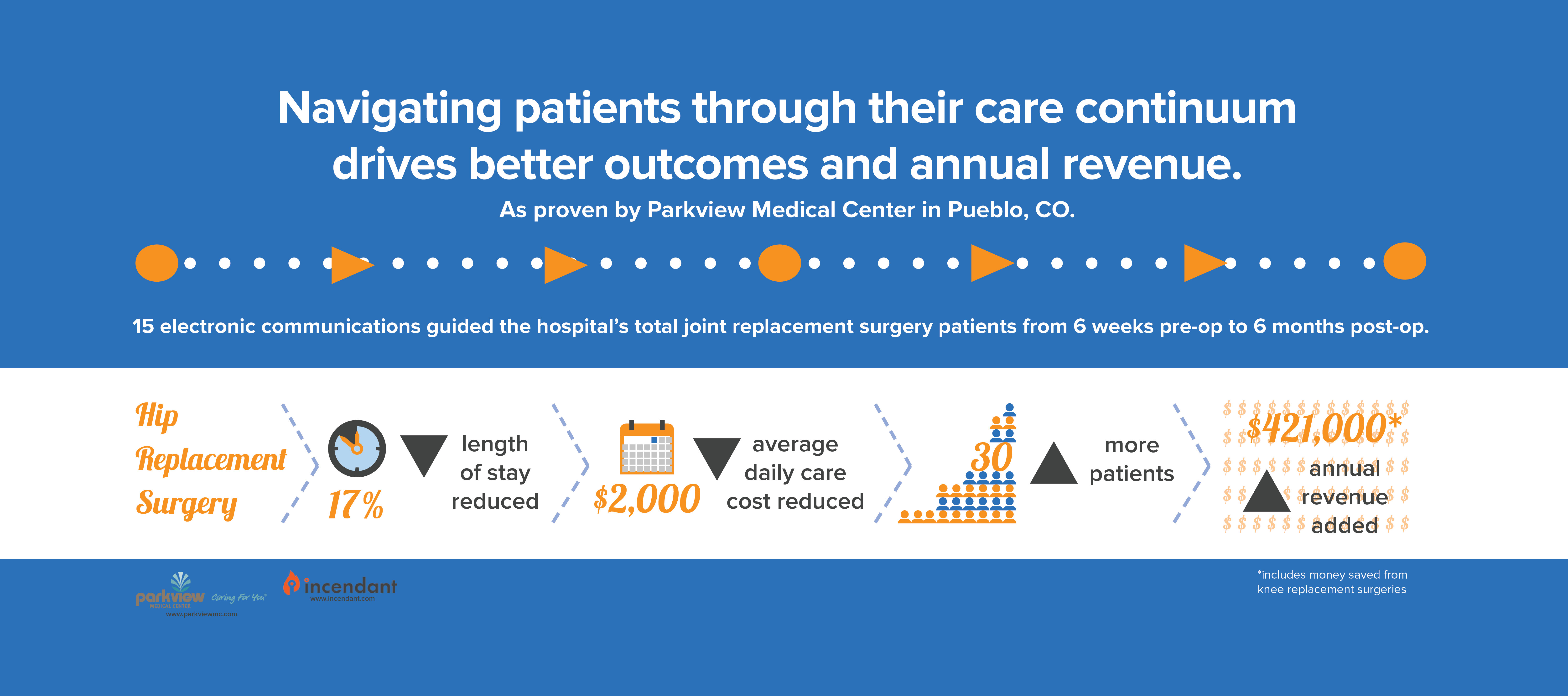 Navigating_patients_through_their_care_continnum_improves_outcomes